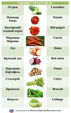 Здравствуйте ребята! Сегодня мы поговорим о различных овощах. Я хочу, чтобы вы знали русские названия овощей,...