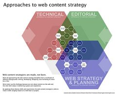Approaches to web content strategy : infographic