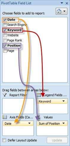 How To Make Awesome Ranking Charts With Excel Pivot Tables - SEOMoz