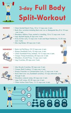 Awesome 3 Day Split Workout Solution! - AnytimeStrength