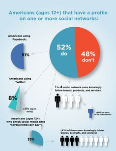 Social Media #Infographic of American Kids 12+ With Social Media Profiles