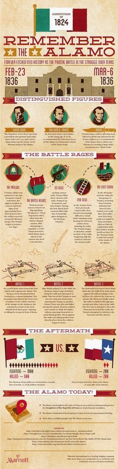 """Visit the Alamo in Texas, one of the top activities in San Antonio. As described in the infographic, this historic site is one most popular San Antonio of the attractions and is an important landmark in Texas. Visit today and """"remember the Alamo! The Alamo, San Antonio, Mexican American War, American History, Sea World, Mr Mrs, Magic Kingdom, Texas Revolution, Disney Parque"""