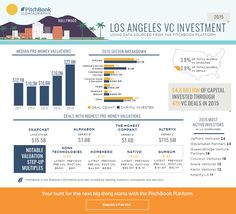 Visualizing 2015 U.S. VC activity Los Angeles | PitchBook News