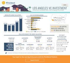 Visualizing 2015 U.S. VC activity Los Angeles | PitchBook News