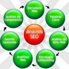Cómo hacer un análisis seo de tu web https://www.globalmarketingasesores.com/analisis-seo-de-tu-web/