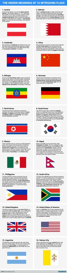 16 intriguing world flags and their hidden meanings - Our national flags are a part of our identities, but what else do we know beyond recognizing their shapes and colors? From Austria's legendary blood-splattered tunic to North Korea'sflag of purity and friendship, here are the hidden meanings behind 16 flags from around the...   http://wp.me/p5qhzU-8c4   #Travel #bucketlist #dreamplaces