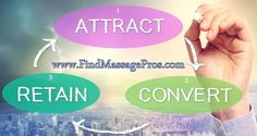 Attract clients Convert to regular massage clients Retain and encourage referrals