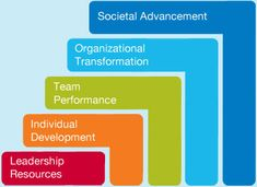 Center for Creative Leadership: 5 Levels of Impact - a Guide to CCL's Capabilities #leadership