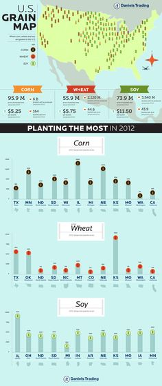 US grain production 2012