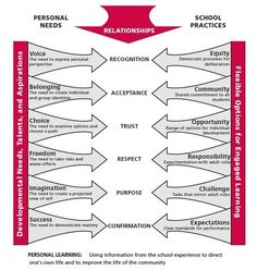 Brown University Study (2000) on Personalized Learning