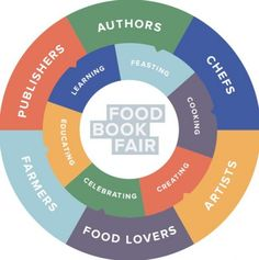 Get ready for the first-ever New York Food Book Fair, taking over the new Wythe Hotel in Greenpoint all weekend. This fair has me all over it. lol