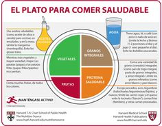 Spanish Healthy Eating Plate (el plato para comer saludable)