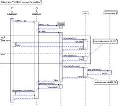 Sequence diagram for online shopping system ituml pinterest uml sequence diagrams examples ccuart