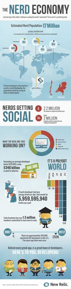 The Nerd Economy - Infographic Social Media Trends, Social Media Marketing, Nerd, Sharing Economy, Stream Of Consciousness, How To Start Conversations, Web Technology, Social Enterprise, Writing A Book