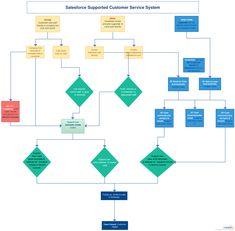 Freight Forwarding Process Flowchart - The freight forwarding