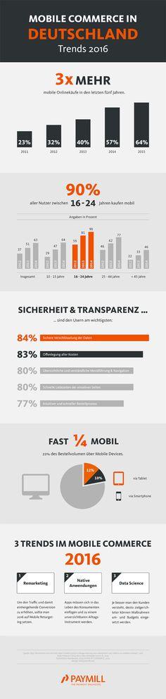 Aktuelle Trends beim Mobile Commerce – Infografik