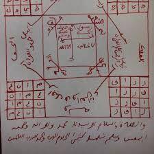 السحر الاسود Periodic Table