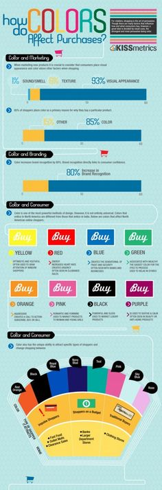 INFOGRAPHIC: HOW DO COLORS AFFECT YOUR RETAIL BUSINESS #rtechretailpro
