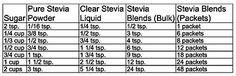 STEVIA CONVERSION CHART   www.bakedoctor.com/baking-conversions-and-substitutions-chart.html