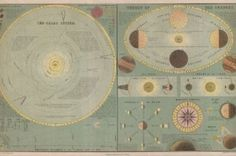 Vintage Solar System, Moon Phases Map (1873)