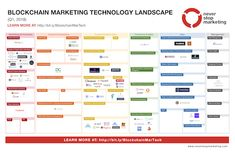 Blockchain Marketing Technology Landscape 2018 Q1 Event Marketing, Marketing Data, Mobile Marketing, Marketing And Advertising, Technology Management, Marketing Technology, Talent Management, Advertising And Promotion, Blockchain