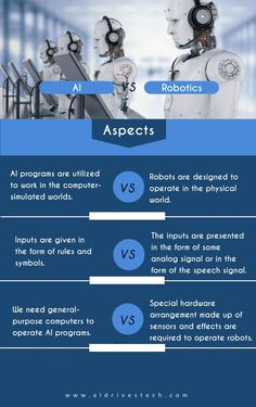 AI works like a brain to mimic human actions and the robotics make up the body of the robot so that it can walk, speak, see and smell. Hacking Websites, Life Hacks Websites, Artificial Intelligence Technology, Robotics, Machine Learning, Computer Science, Statistics, Programming, Behavior