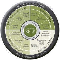 Leadership Development #ReflectingLeadership #Robinality
