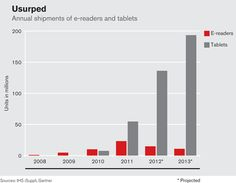 Amazon Is Undermining the E-Reader Market It Created - Sales of dedicated e-readers like Amazon's Kindle are falling now that people are buying all-purpose tablets like the Kindle Fire instead.