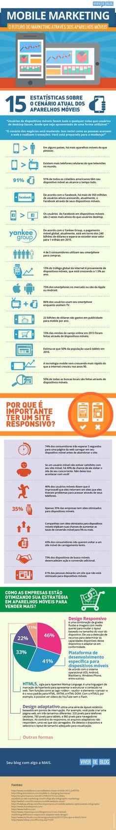 Mobile Marketing: O futuro do marketing através dos aparelhos móveis.