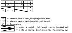 Ulla 02/09 - Ohjeet - Rinsessa Computer Keyboard, Periodic Table, Periodic Table Chart, Computer Keypad, Periotic Table, Keyboard