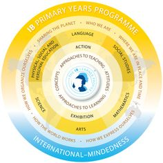 IB Primary Years Programme curriculum framework