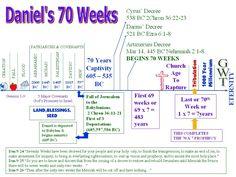 Daniel 9 24 27 Chart | Daniel 9: Humble prayer and explanation of 70 weeks | Richard's Two ...