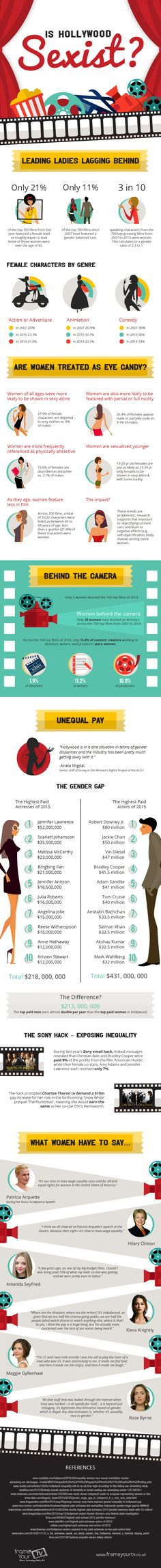 Hollywood Sexism [Infographic]