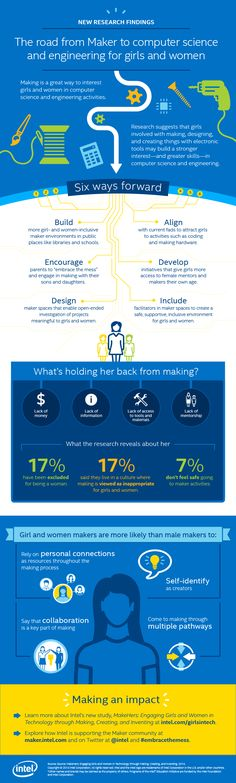 Infographic - The Road from maker to computer science and engineering for girls and women