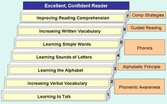 Becoming literate does not simply mean learning how to read but also gaining knowledge and skills in other literacies such as technology, media, visual, etc. Direct and explicit instruction as well as modeling help one become literate.