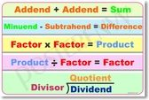 Basic Math Operations Addition Subtraction Division Multiplication Product Quotient Divisor Dividend Factor Minuend Subtrahend Addend Difference Mathematics - Math PosterEnvy Poster