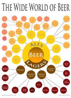 Beer classification