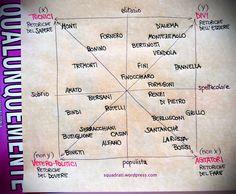 Quadrato semiotico della comunicazione politica italiana - http://www.squadrati.com/2012/10/03/quadrato-semiotico-comunicazione-politica-italiana/
