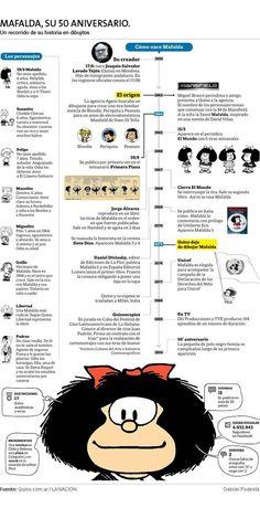 Mafalda cumple 50: las siete claves que la definen y la hicieron emblemática Teaching Literature, Comics, Cultura General, Spanish, Teacher, Stitch, Facebook, Google, Happy