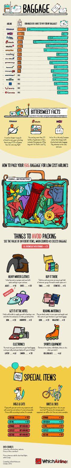 Cúanto cuesta facturar una maleta según la #aerolínea