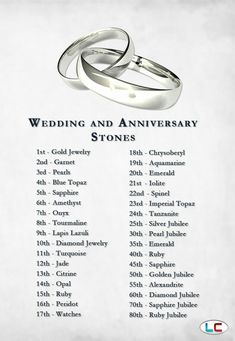 Wedding anniversary stones
