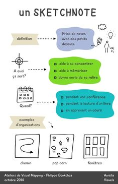 sketchnote- notes visuelles- definition