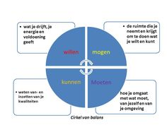 Model cirkel van balans Ending Story, Change Management, Positive Psychology, Perception, Disorders, Personal Development, Maya, Leadership, Organizing