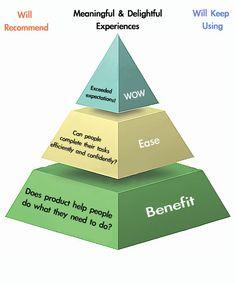 Experience-Pyramid