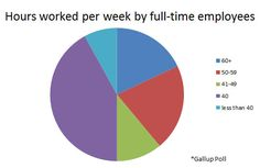 Why your 40 hour work-week feels so long. #work #careers #employment #business