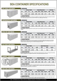 VETRA Container afmetingen en soorten Zeecontainers