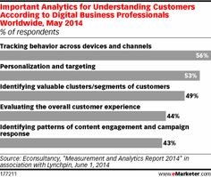 Marketers Just Want to Get to Know You (with Data) http://www.emarketer.com/Article/Marketers-Just-Want-Know-You-with-Data/1011079/2