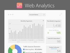 Application for web analytics with monthly pageviews, RSS subscribers, Twitter followers and traffic sources.