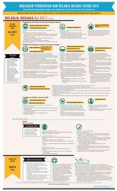 Infografis APBN 2014 | Kementerian Keuangan Republik Indonesia