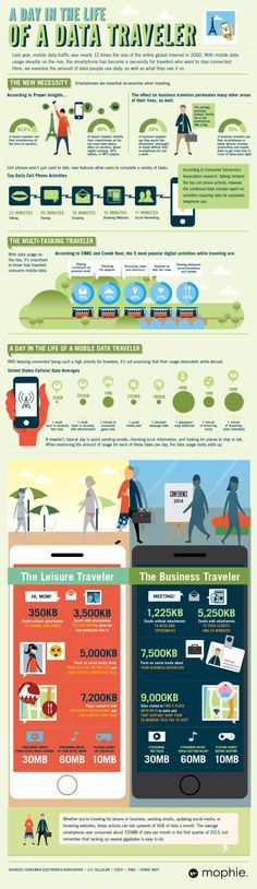 A day in the life of mobile travel data [INFOGRAPHIC]